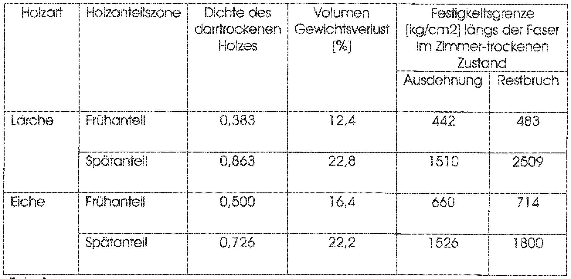 Patent wo2014060413a1 furnierholzmehrschicht google - Holz hartegrade tabelle ...