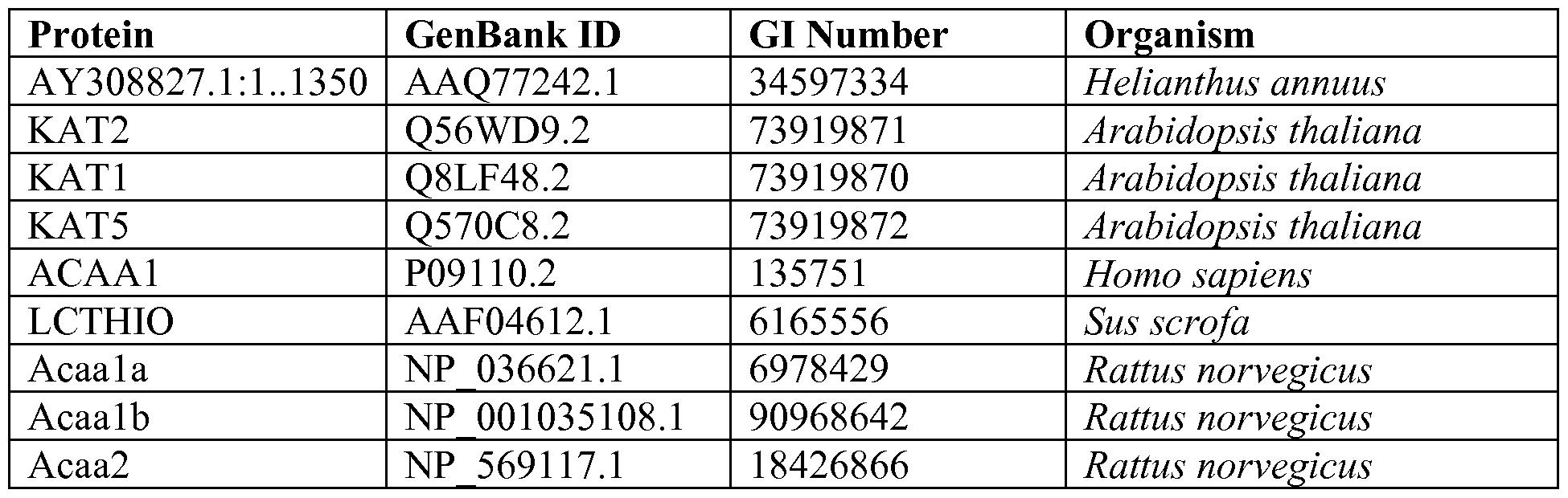 EC 2.3.1.194