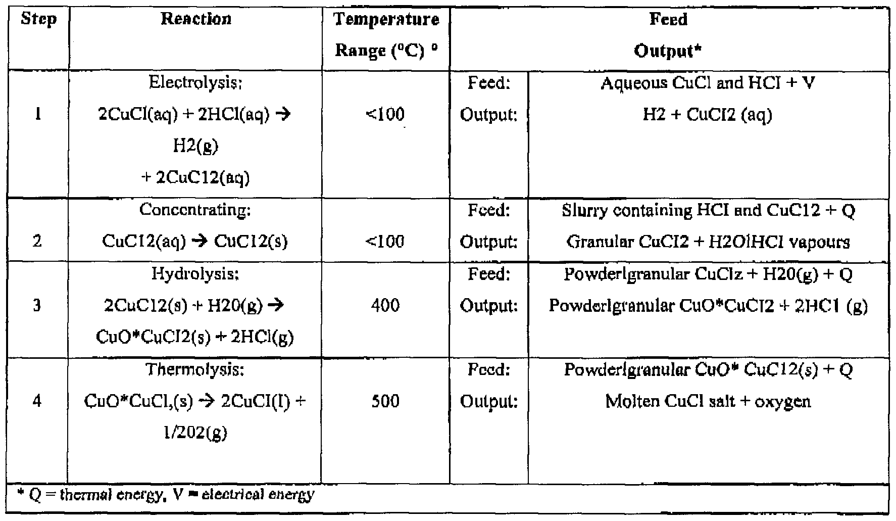 a sequence of chemical reactions transforming copper Learning sequence: chemical reactions and law of conservation of mass this is a 5-day instructional module embedded into a larger sequence of modules and lessons that allow for the learning and reinforcement of the law of conservation of mass (see diagram at the end of this document).