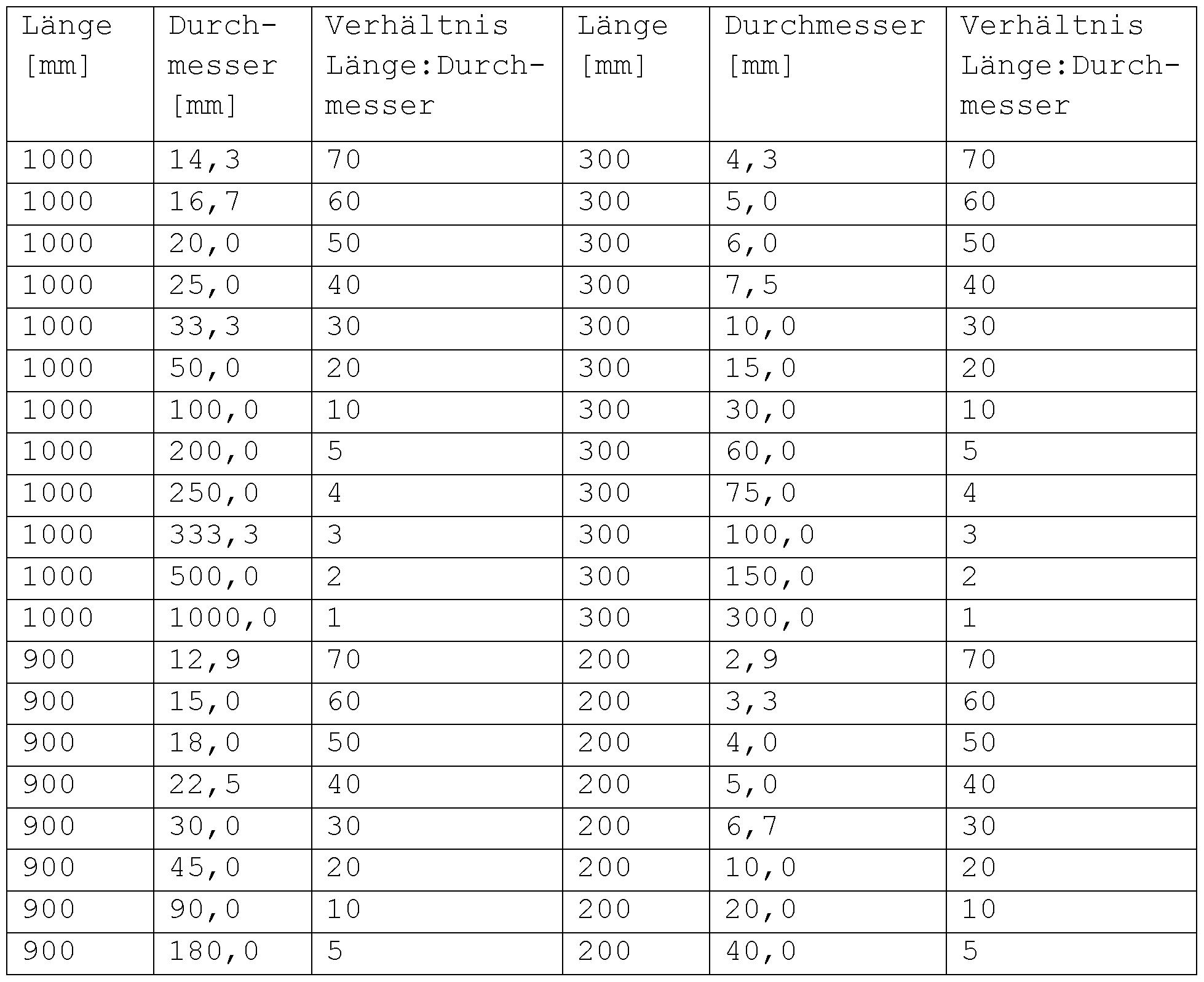 Patent wo2014078883a2 mischanlage f r viskose medien for Tabelle 10er potenzen