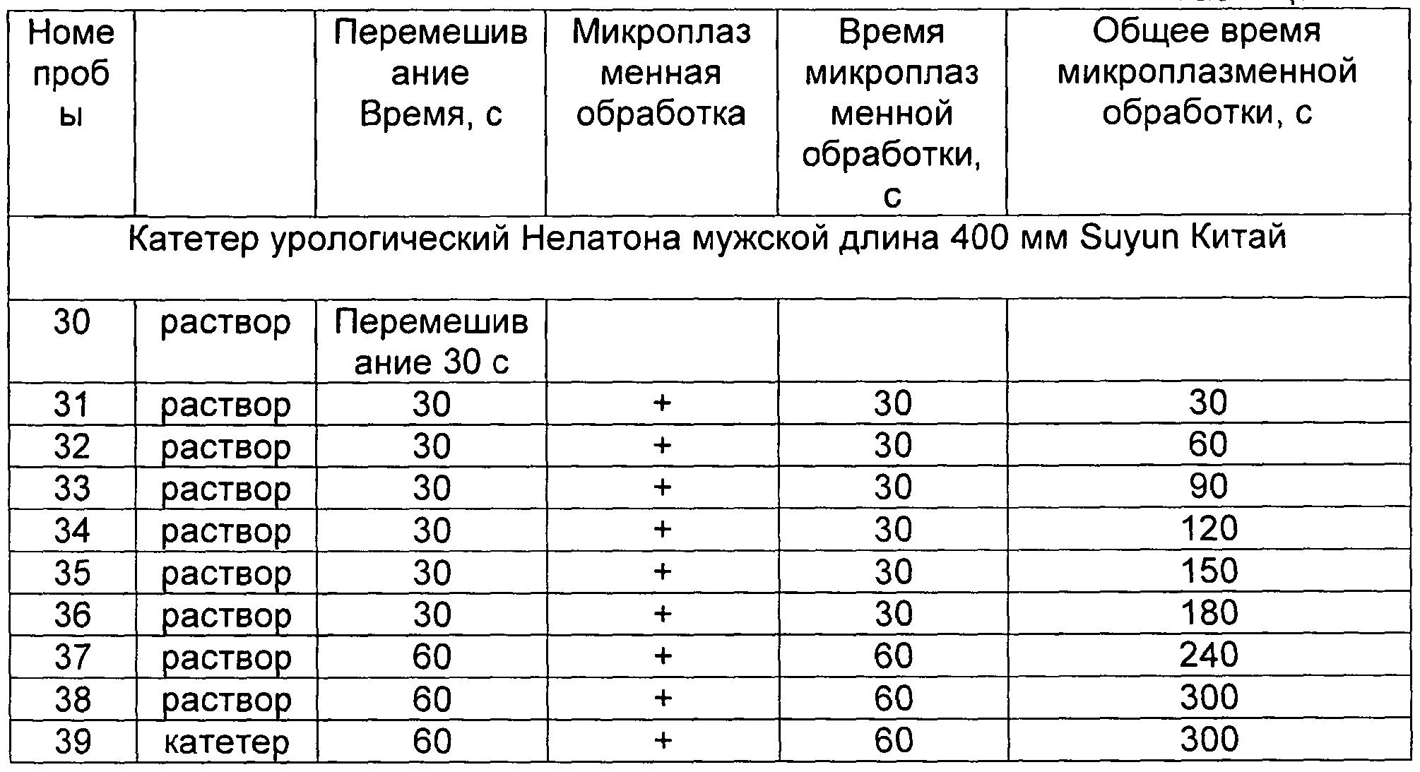 инструкция по обработке цистоскопов