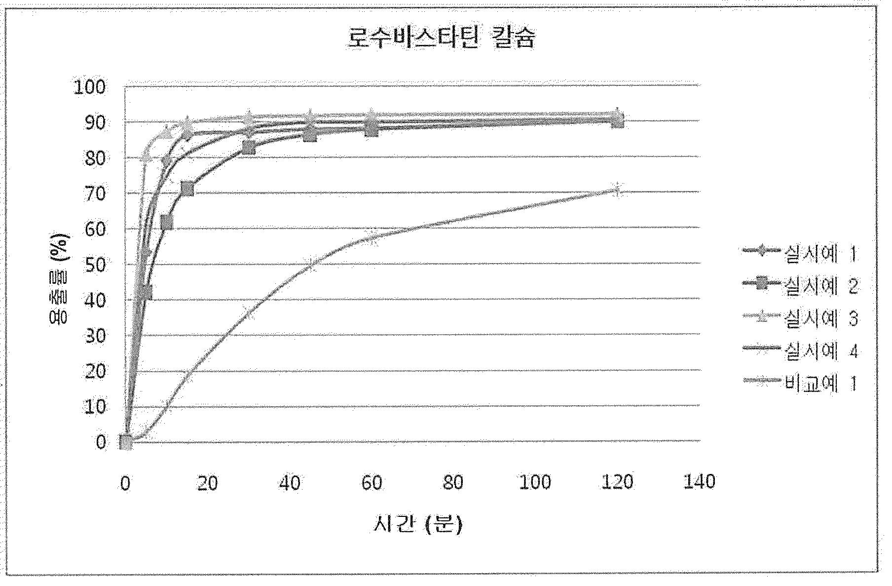 Patent WO2014142521A1 - Préparation de complexe comportant