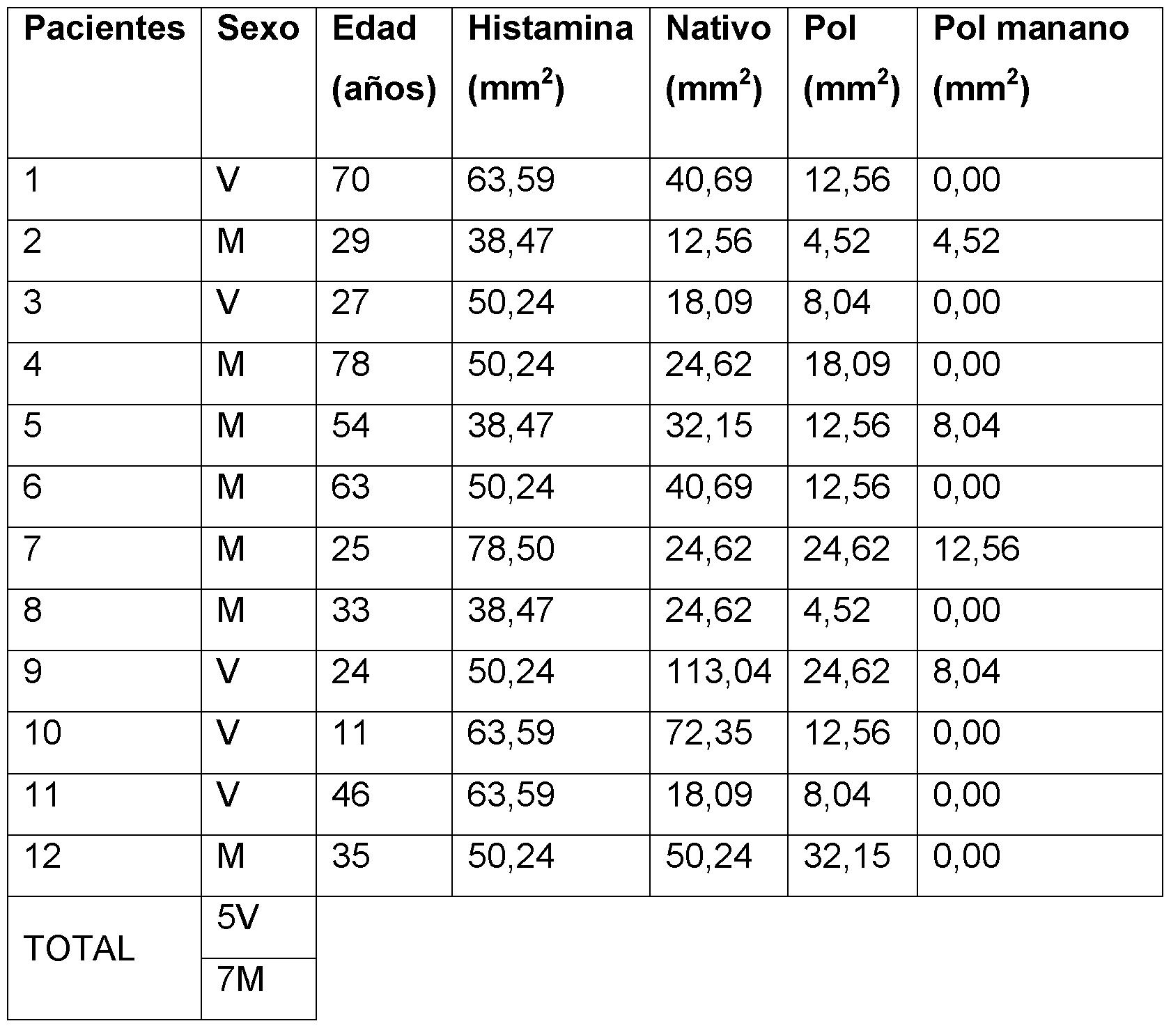 tamaño del pene dependiendo la edad