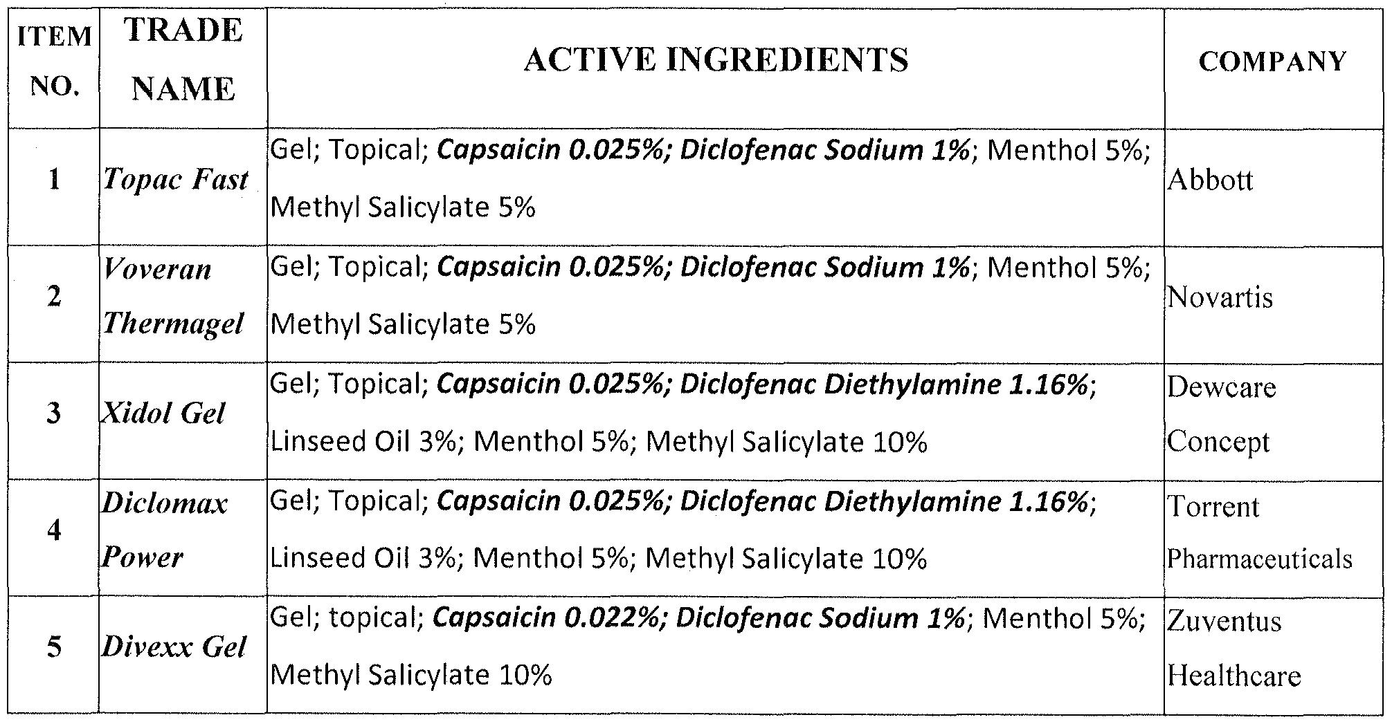 Capsaicin-Diclofenac Topical