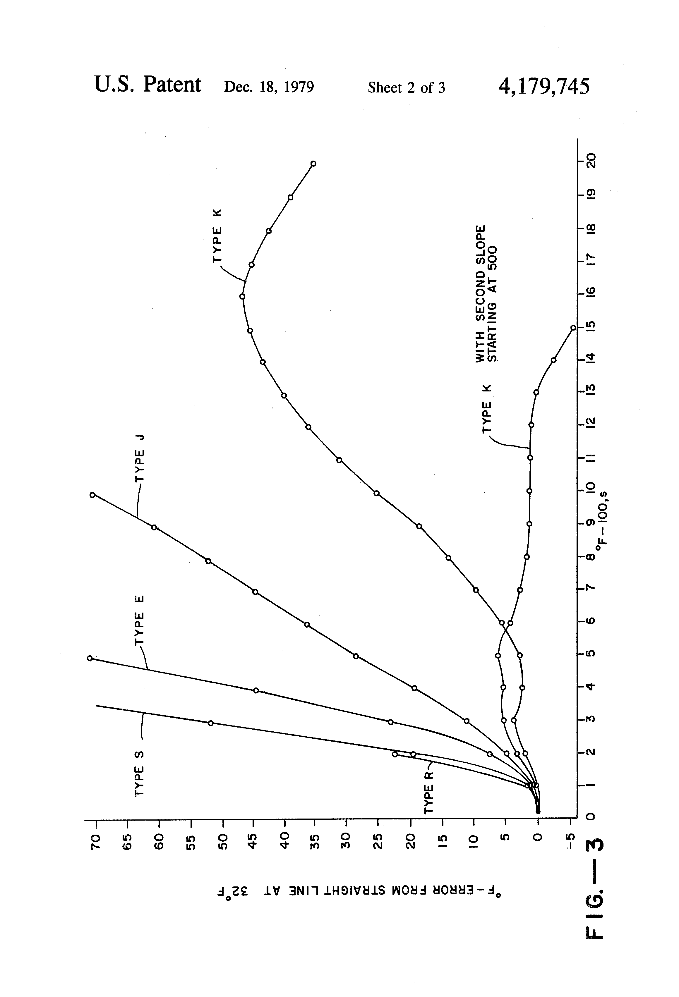 patent us4179745 - thermocouple linearizer circuit