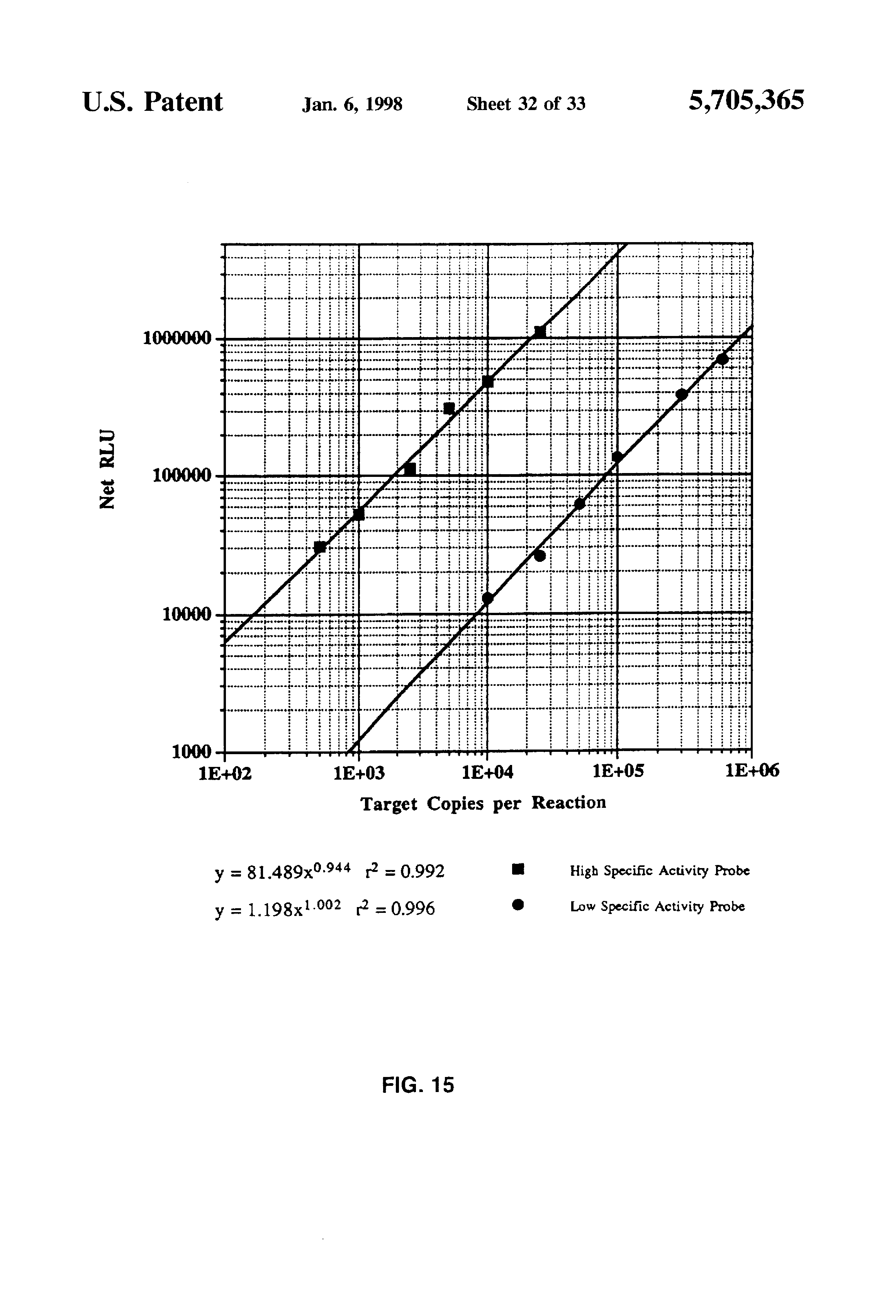 patent us5705365 kits for determining pre amplification levels