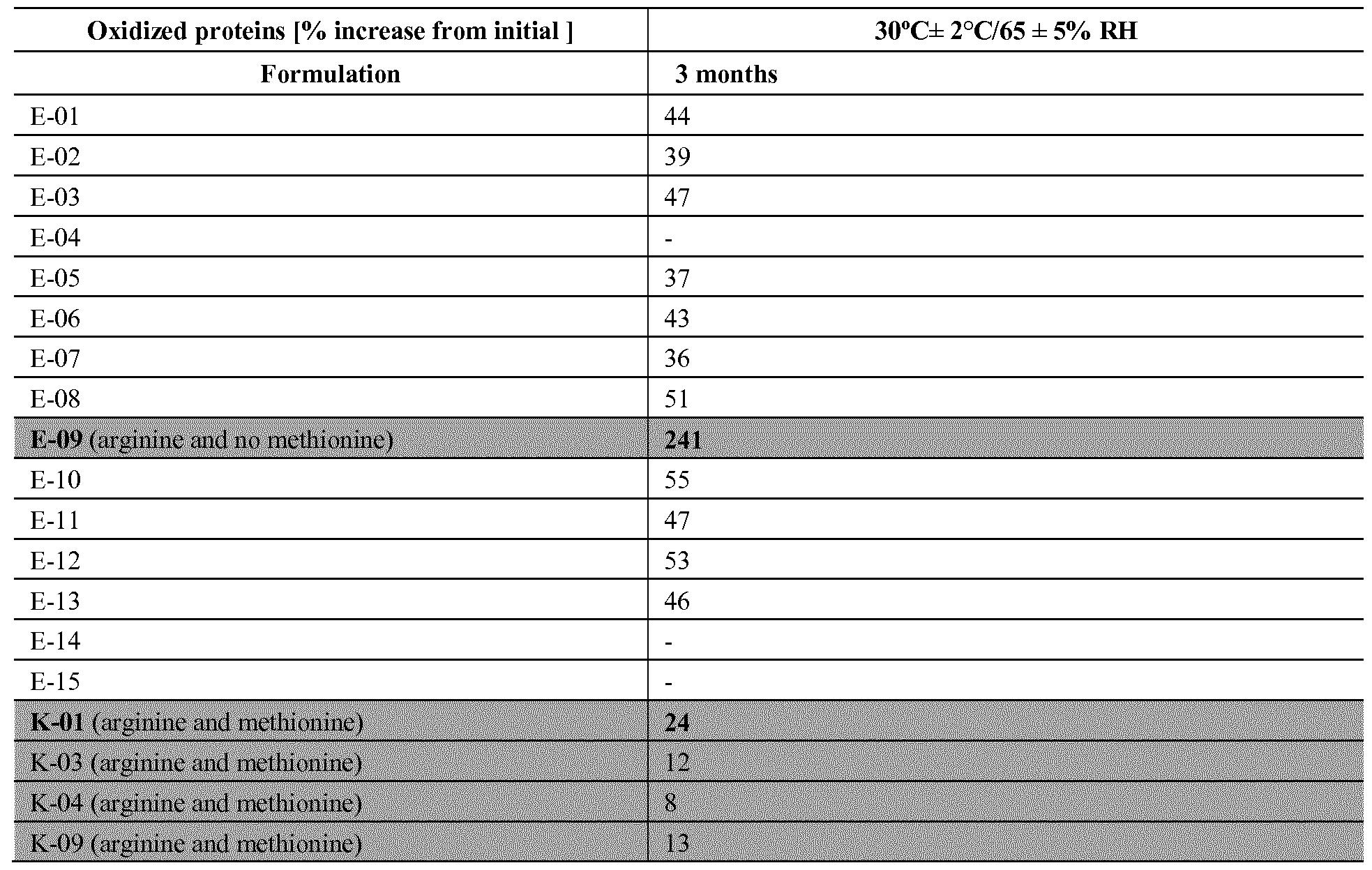 WO2017144659A1 - Stable liquid gonadotropin formulation