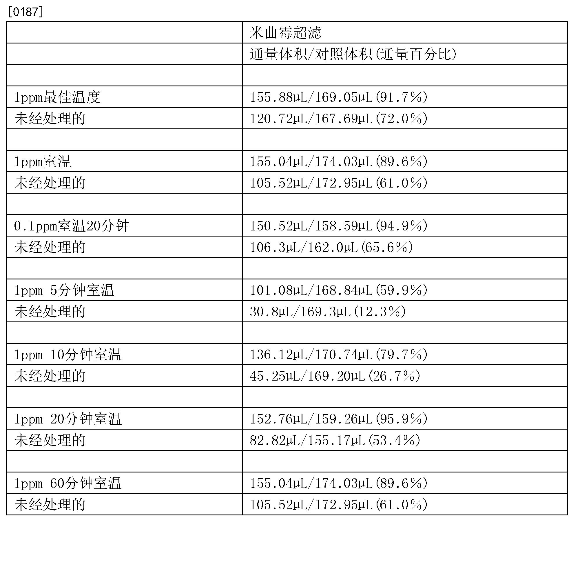 Figure CN108367251AD00191