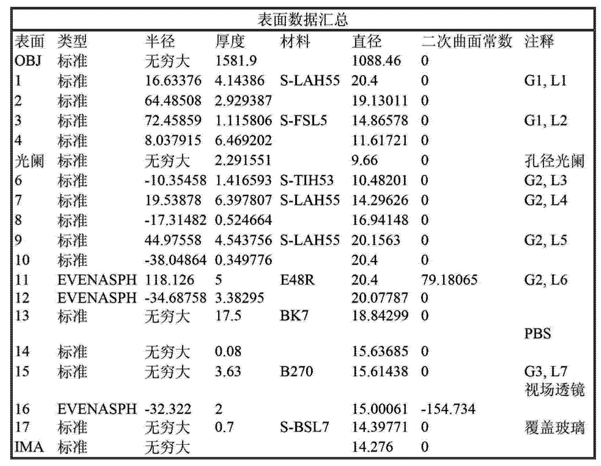 Figure CN103081458AD00111