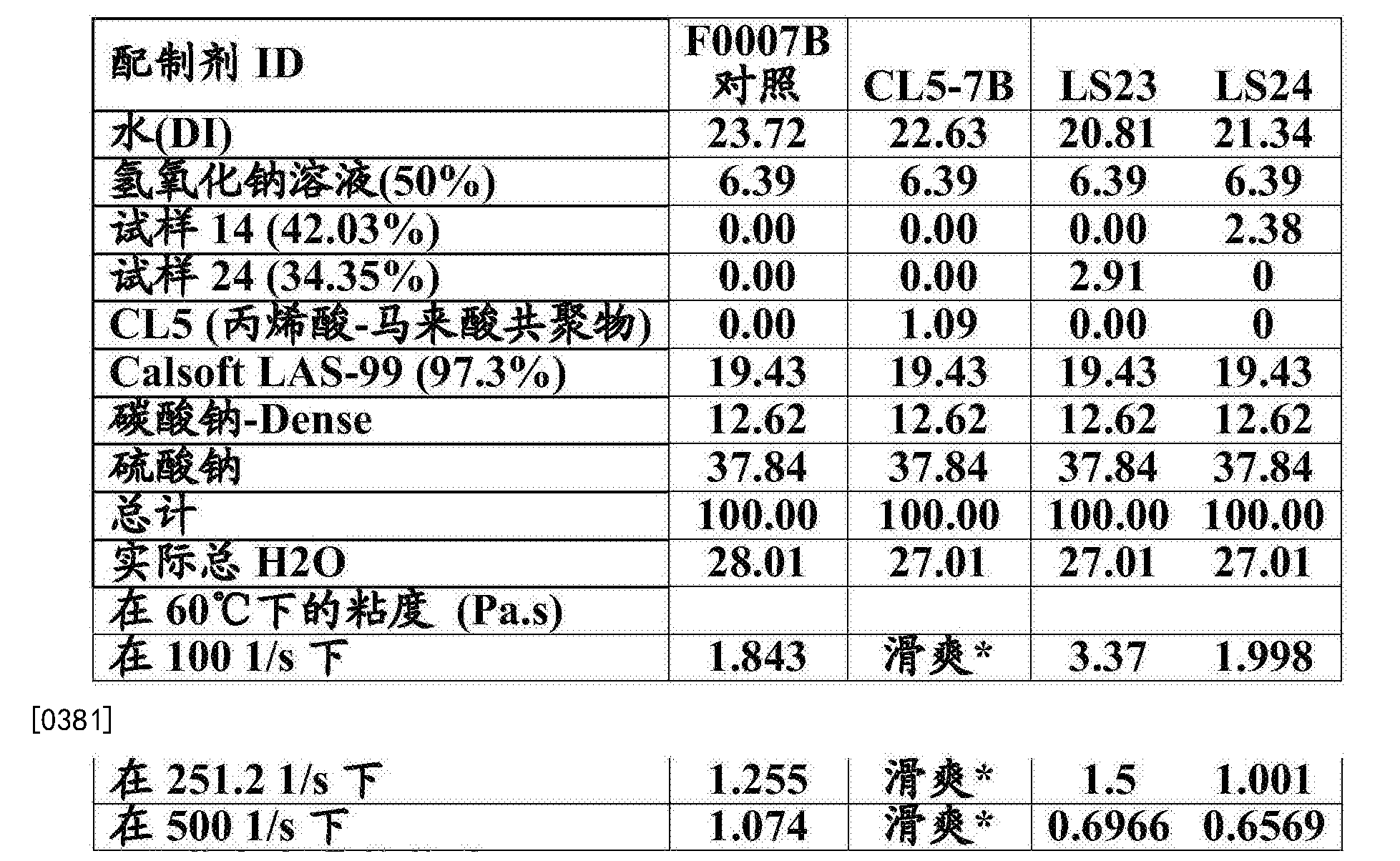 Figure CN106574018AD00452