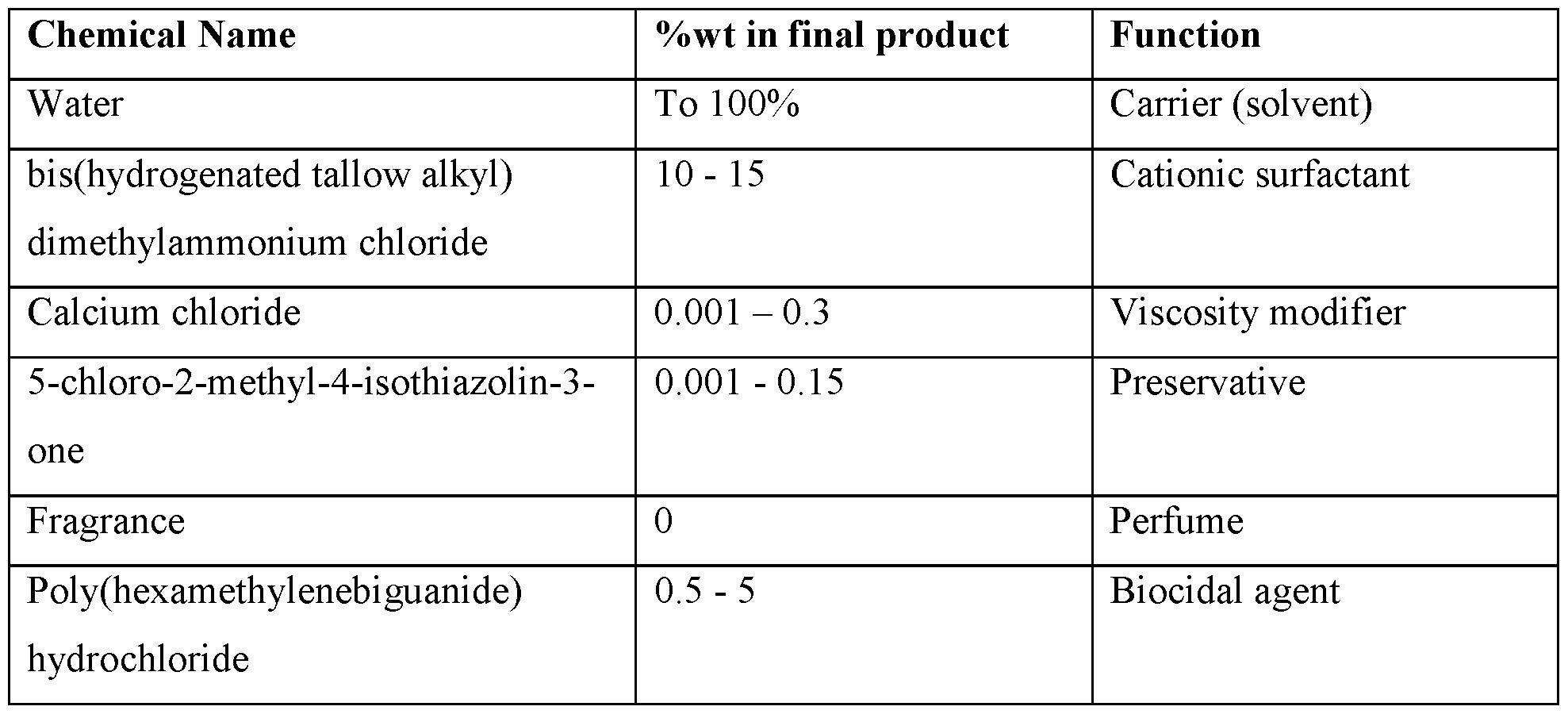 Wo2014174272a1 Fabric Softener Google Patents
