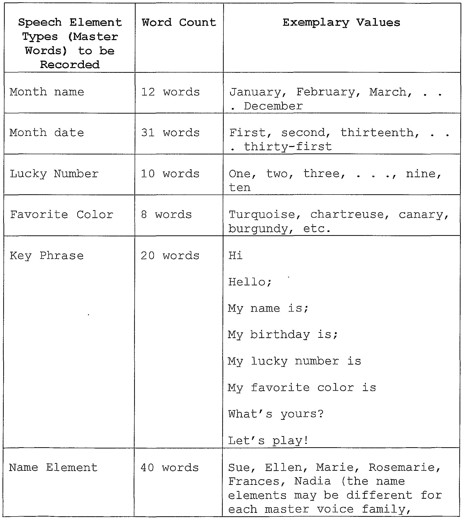 WO2002087717A1 - Talking toys - Google Patents