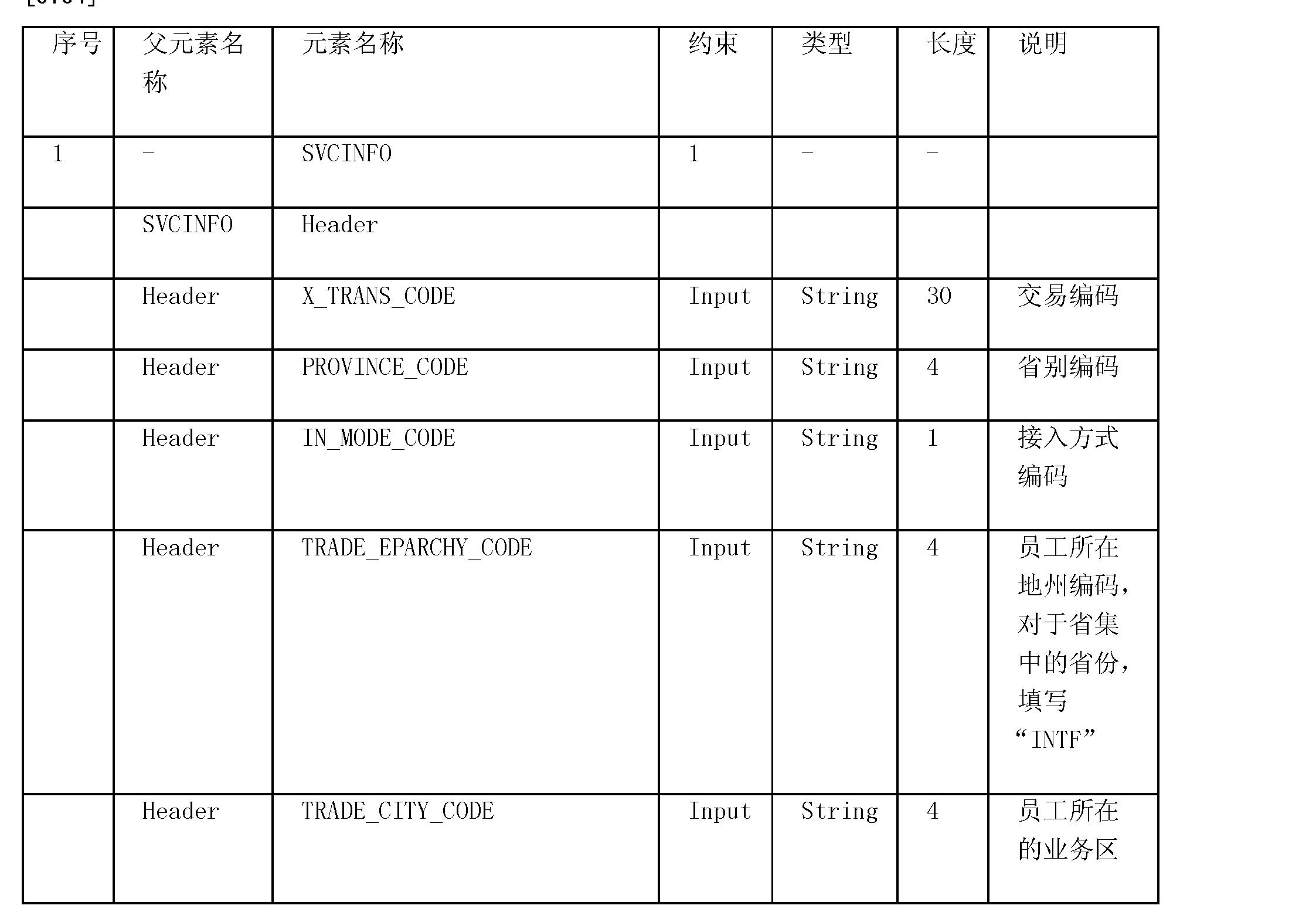CN101854348B - Realization method of SOA (Service Oriented
