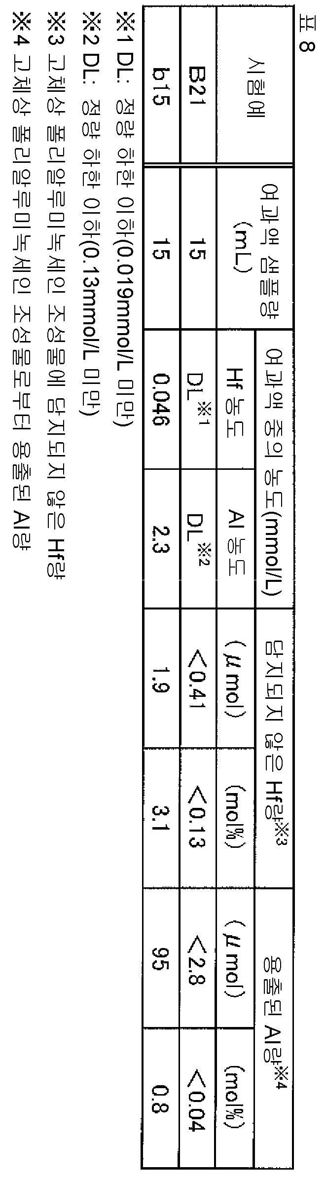 Figure 112015078102705-pct00025