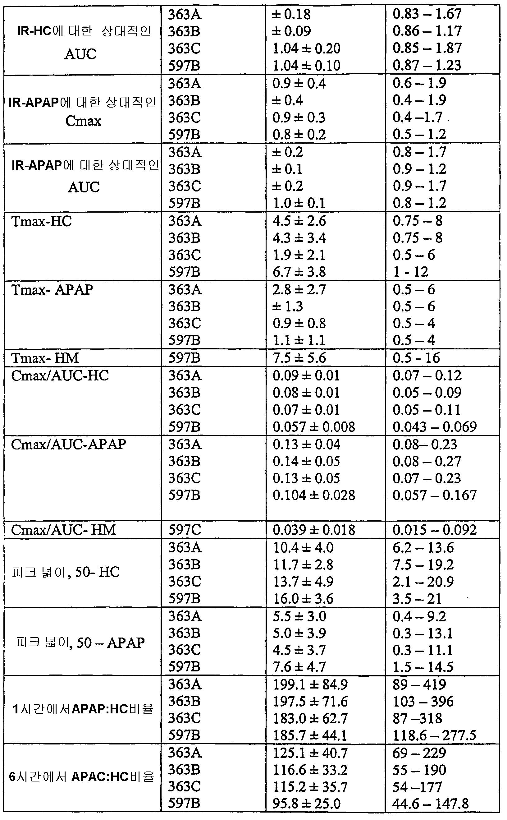 Figure 112006029415911-PCT00002
