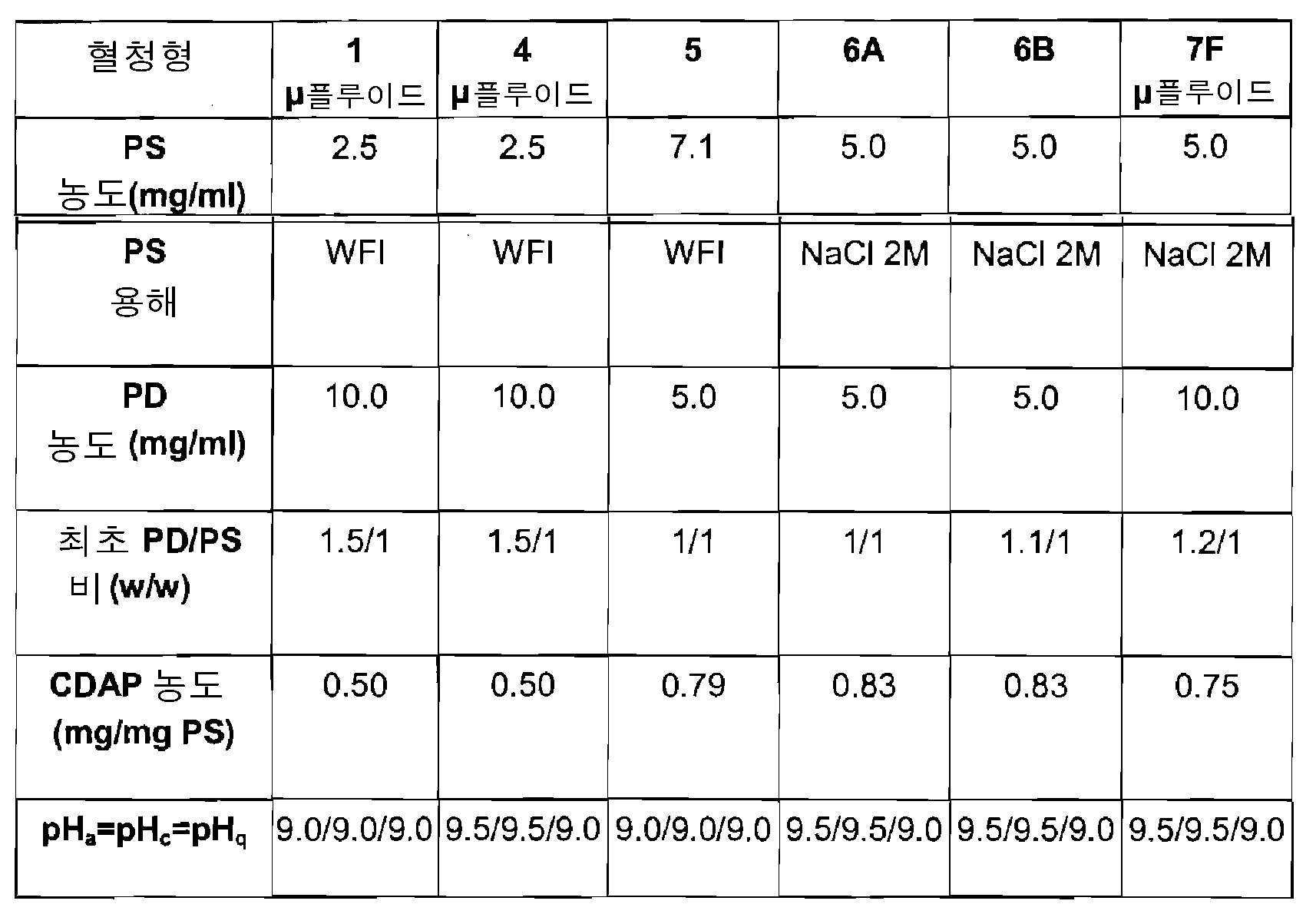 Figure 112010005357443-pct00001