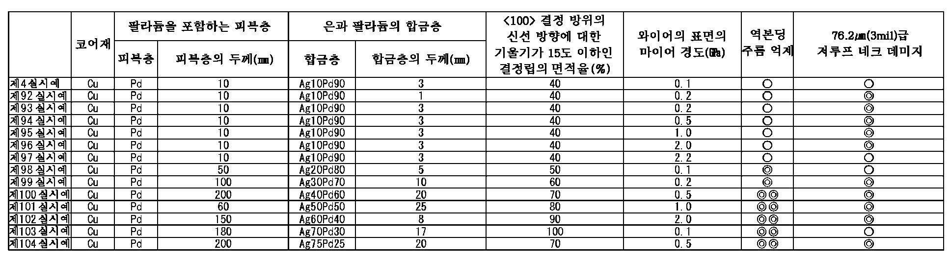 Figure 112015068947644-pct00012