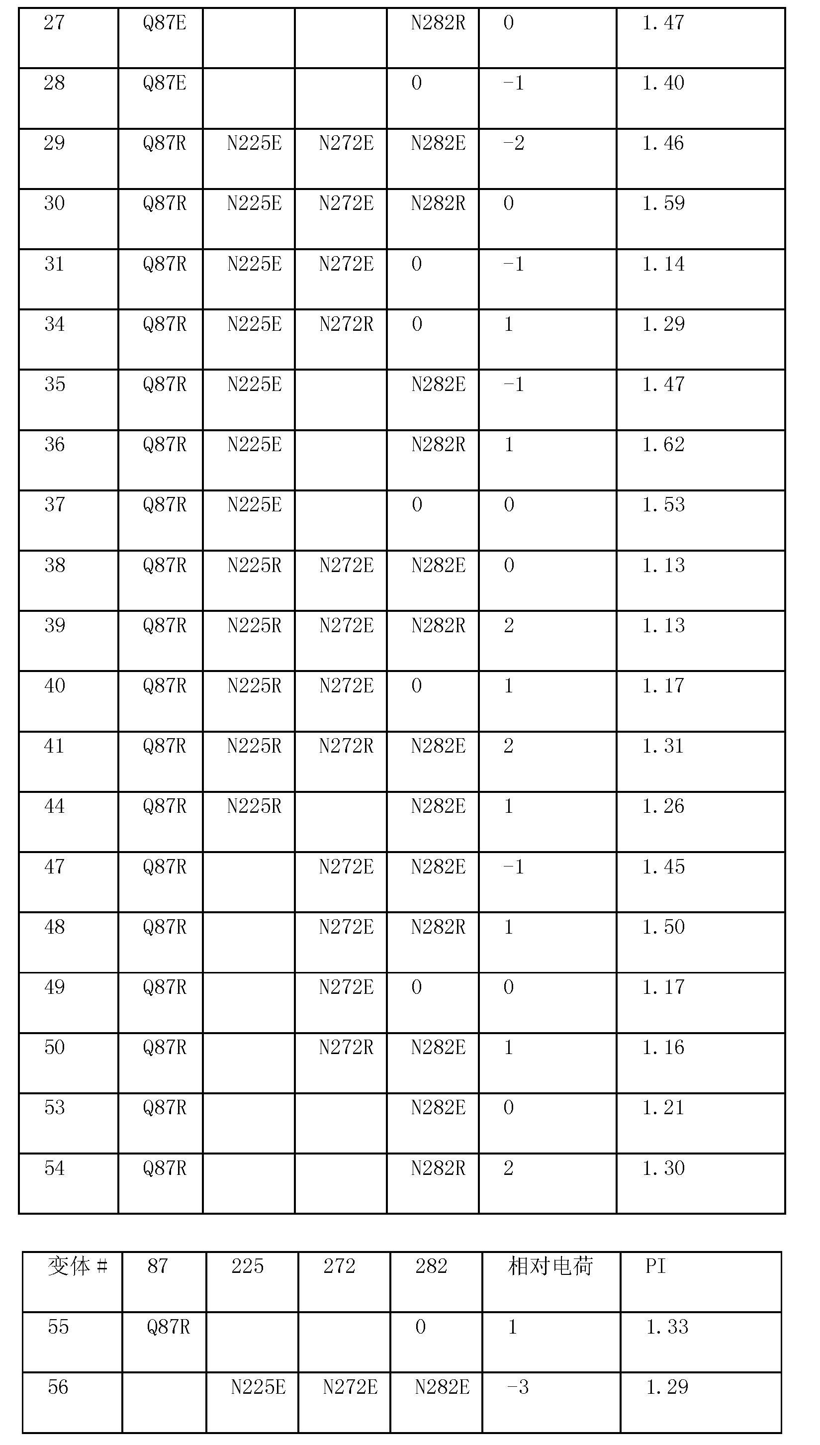 Figure CN101970634BD00661