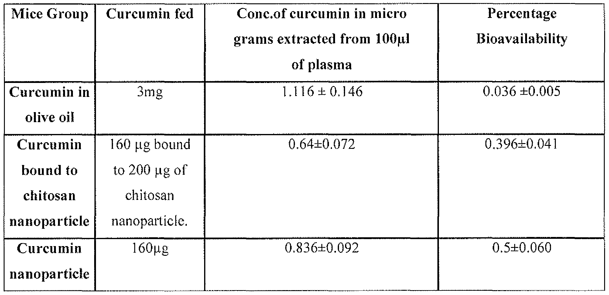 WO2010013224A2 - Curcumin nanoparticles and methods of