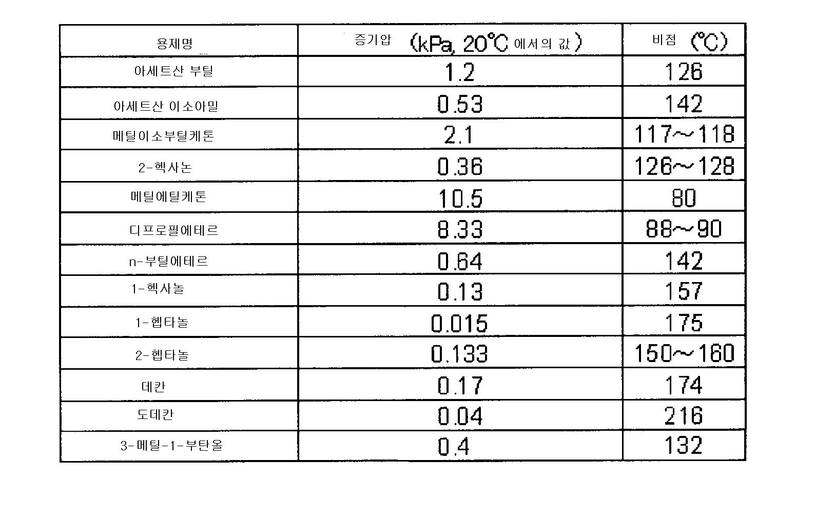 Figure 112009076329077-pct00054