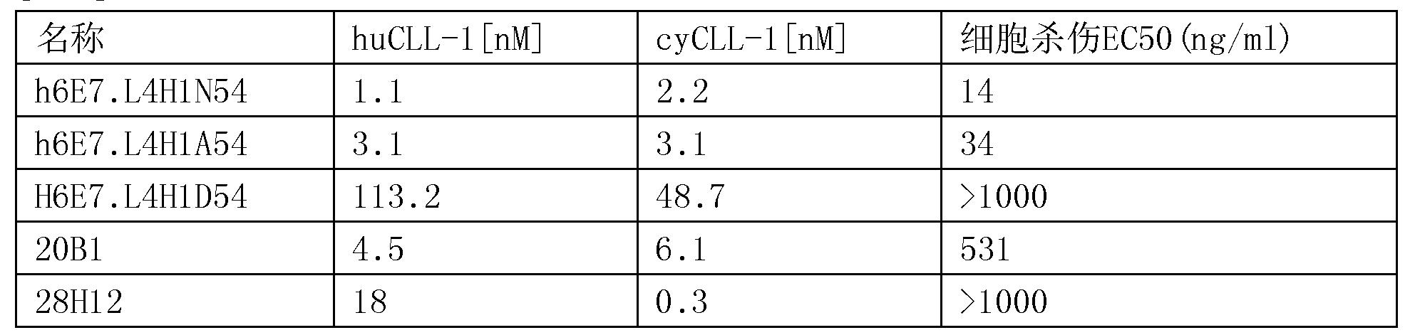Figure CN107847568AD00731