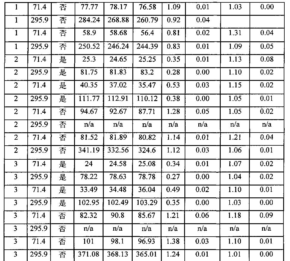 Figure CN102171632BD00221