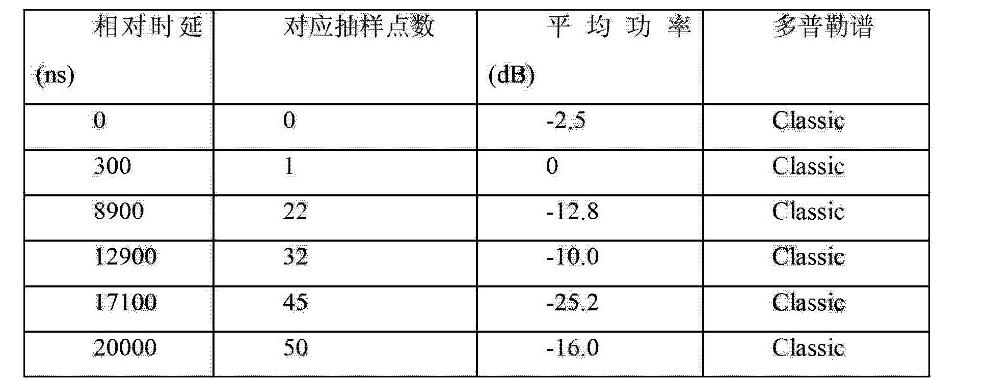 Figure CN102882670AD00101