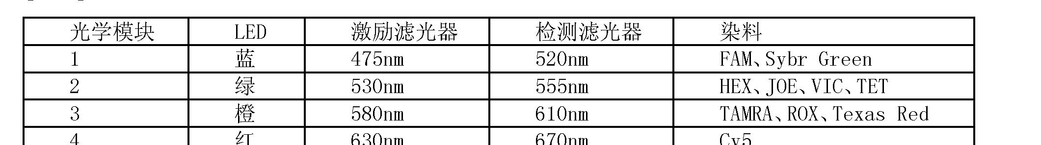 Figure CN101189505BD00101