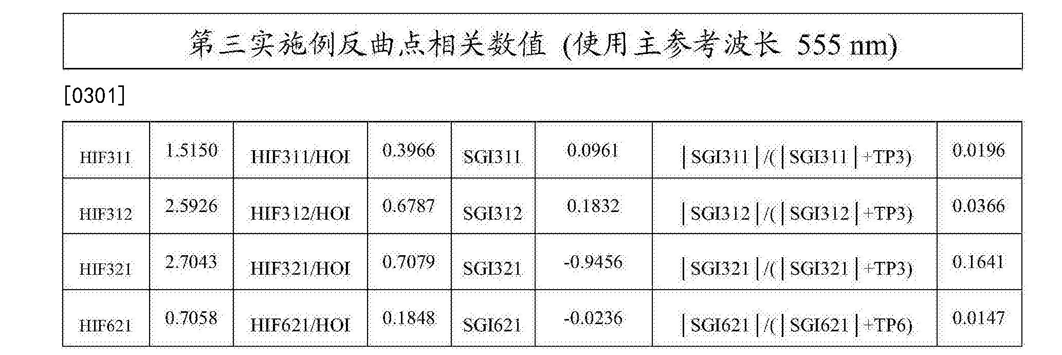 Figure CN108279482AD00351