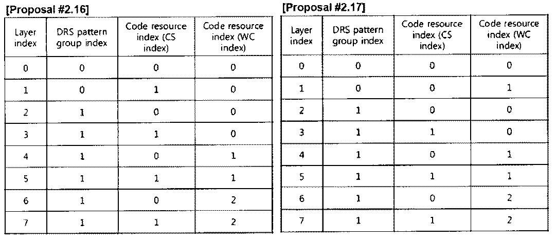 Figure PCTKR2010002367-appb-T000028