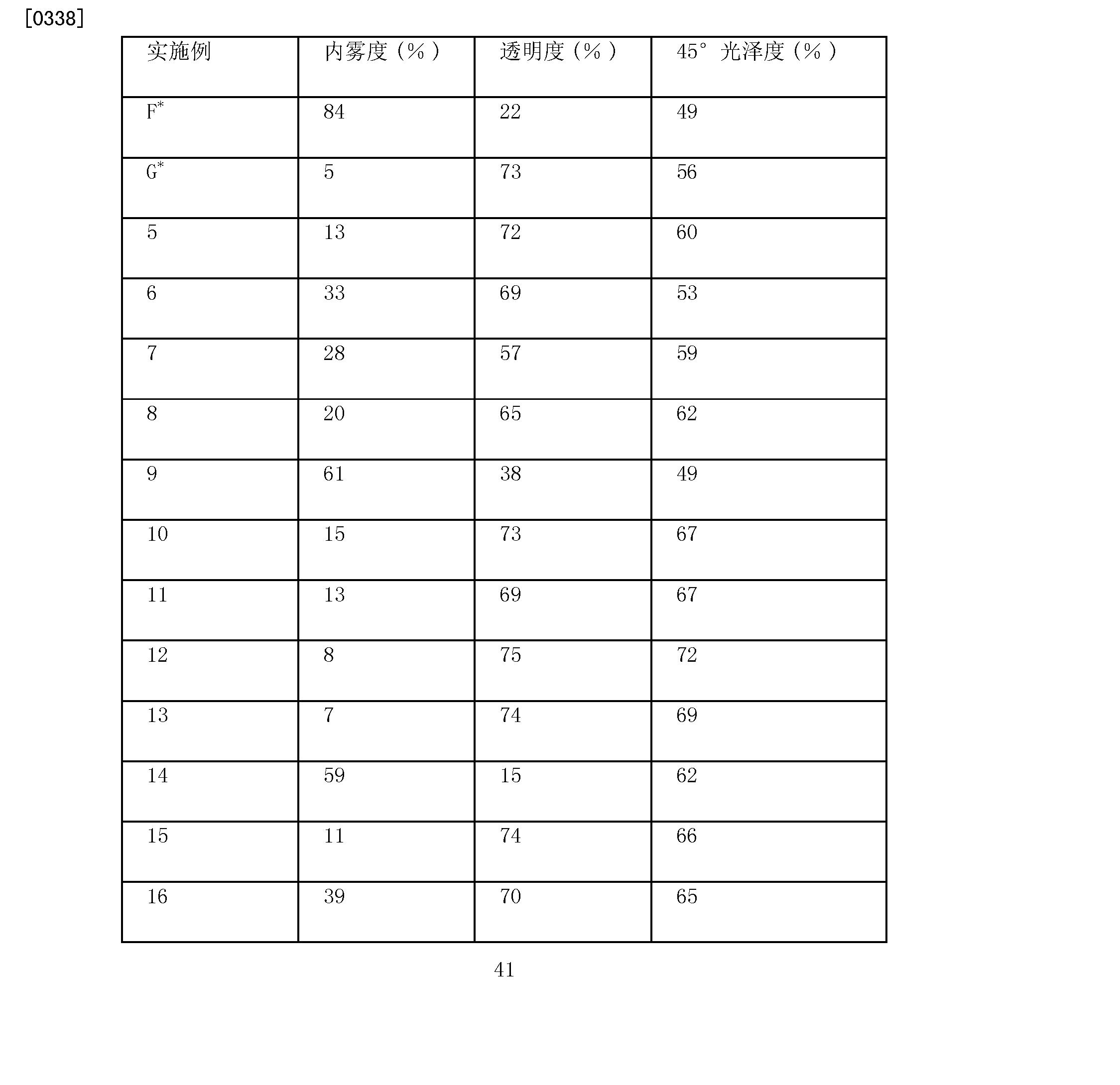 Figure CN102015874BD00411