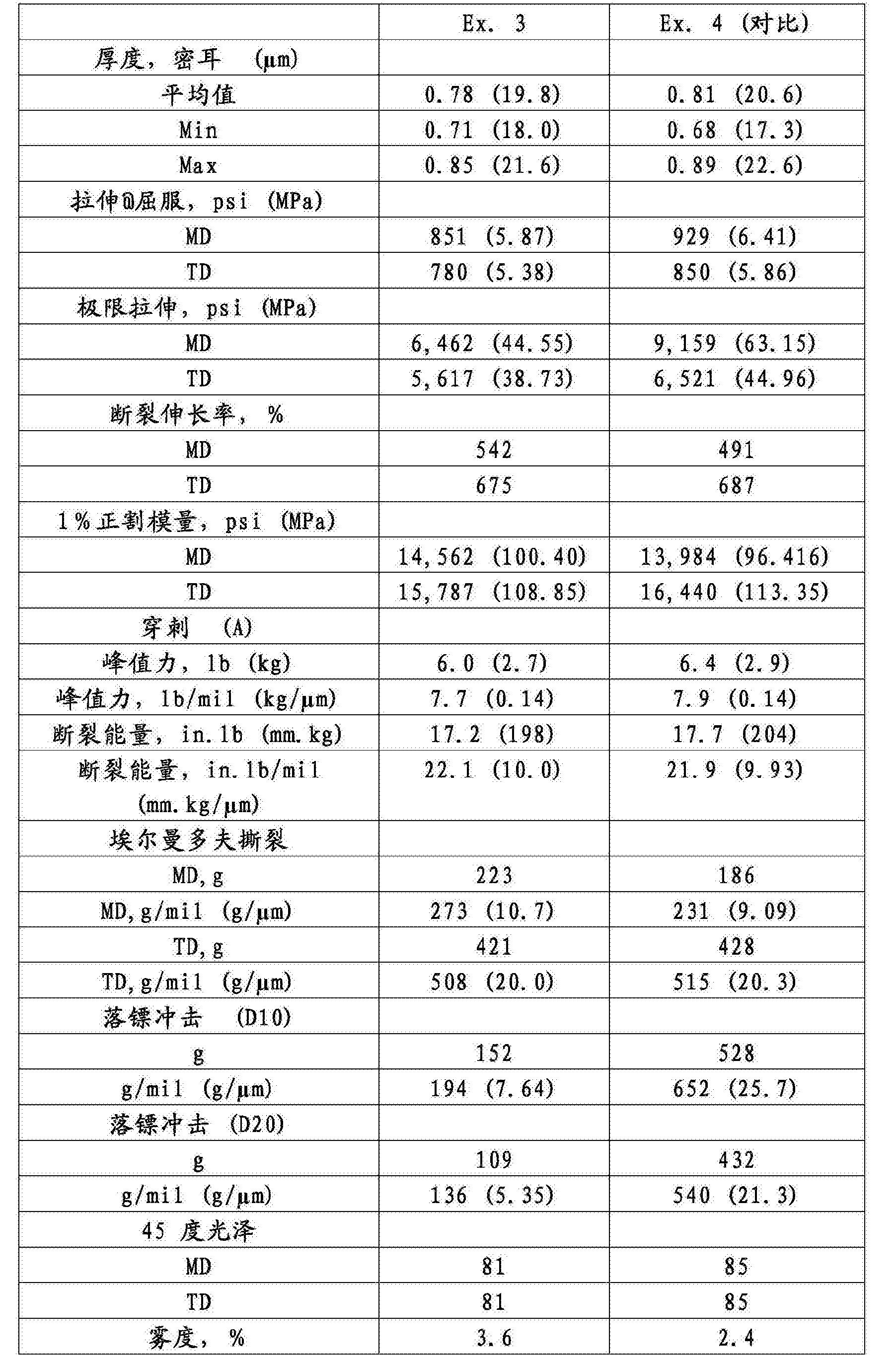 Figure CN105209505BD00171