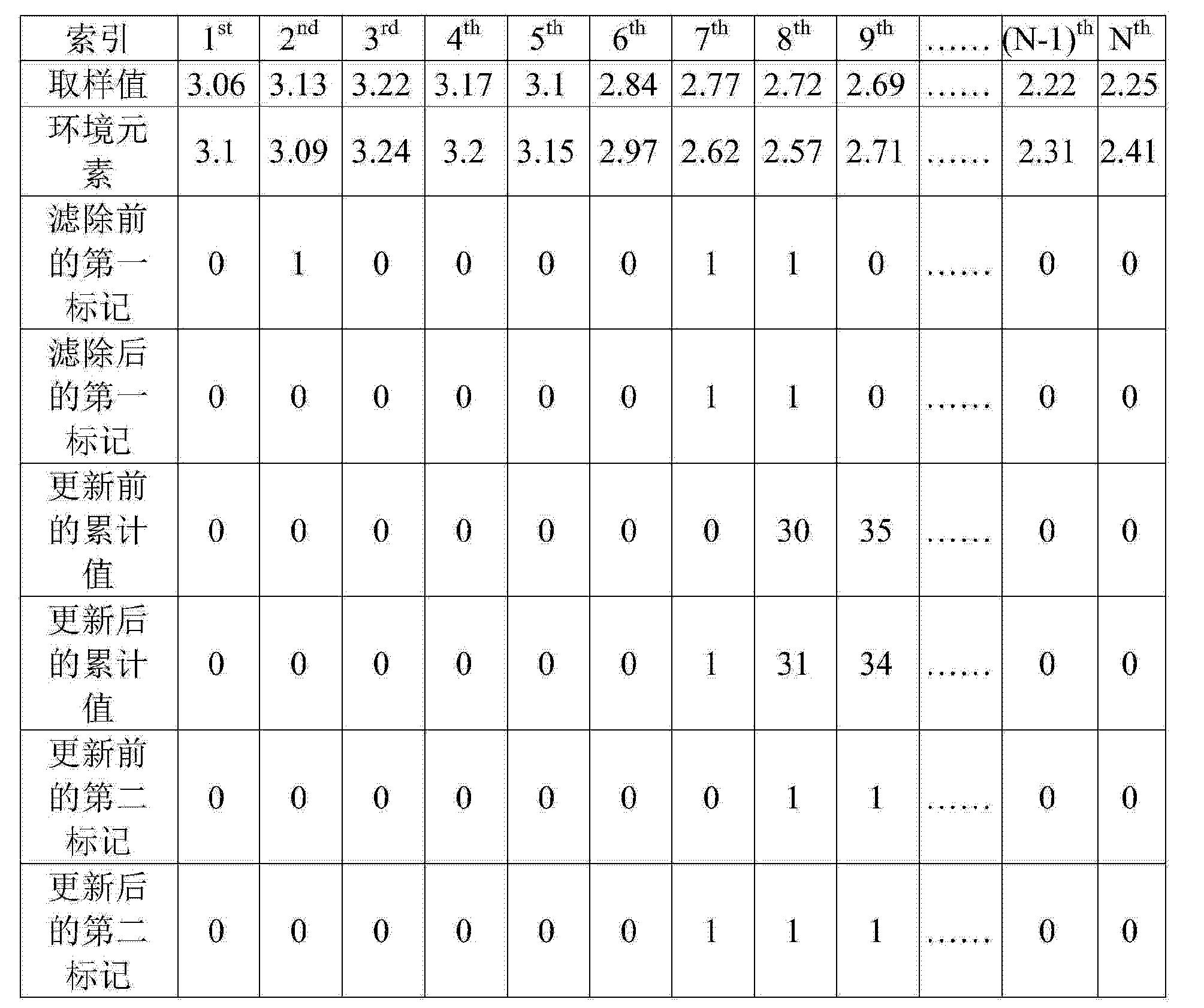 Figure CN103675820AD00081
