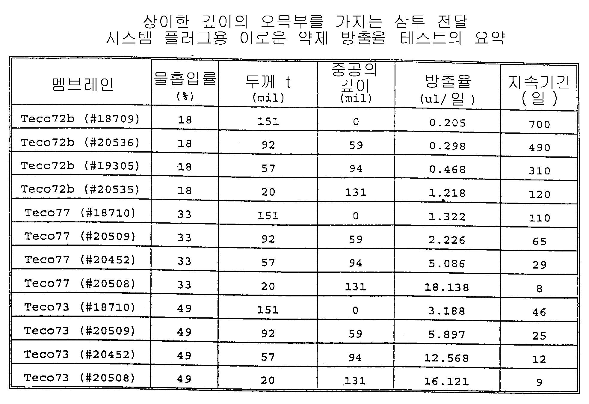 Figure 112000001328772-pct00036