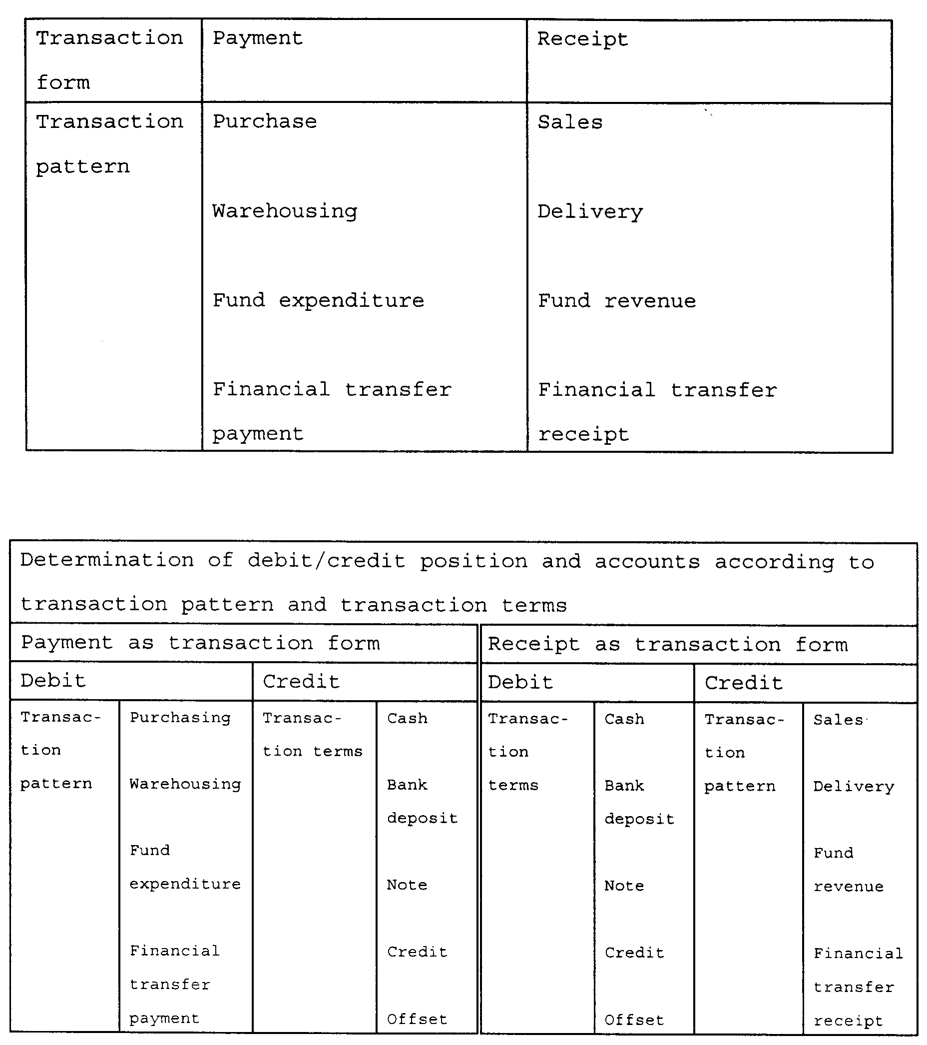EP0837410A2 - Accounting processor and method for automated