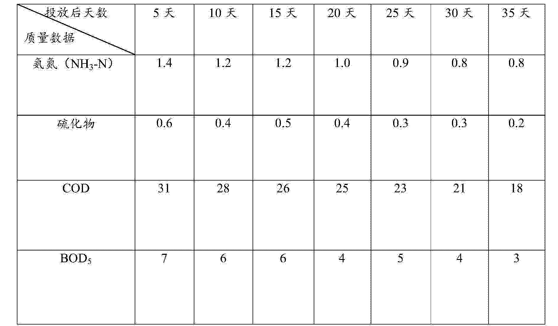 Figure CN104232512AD00051