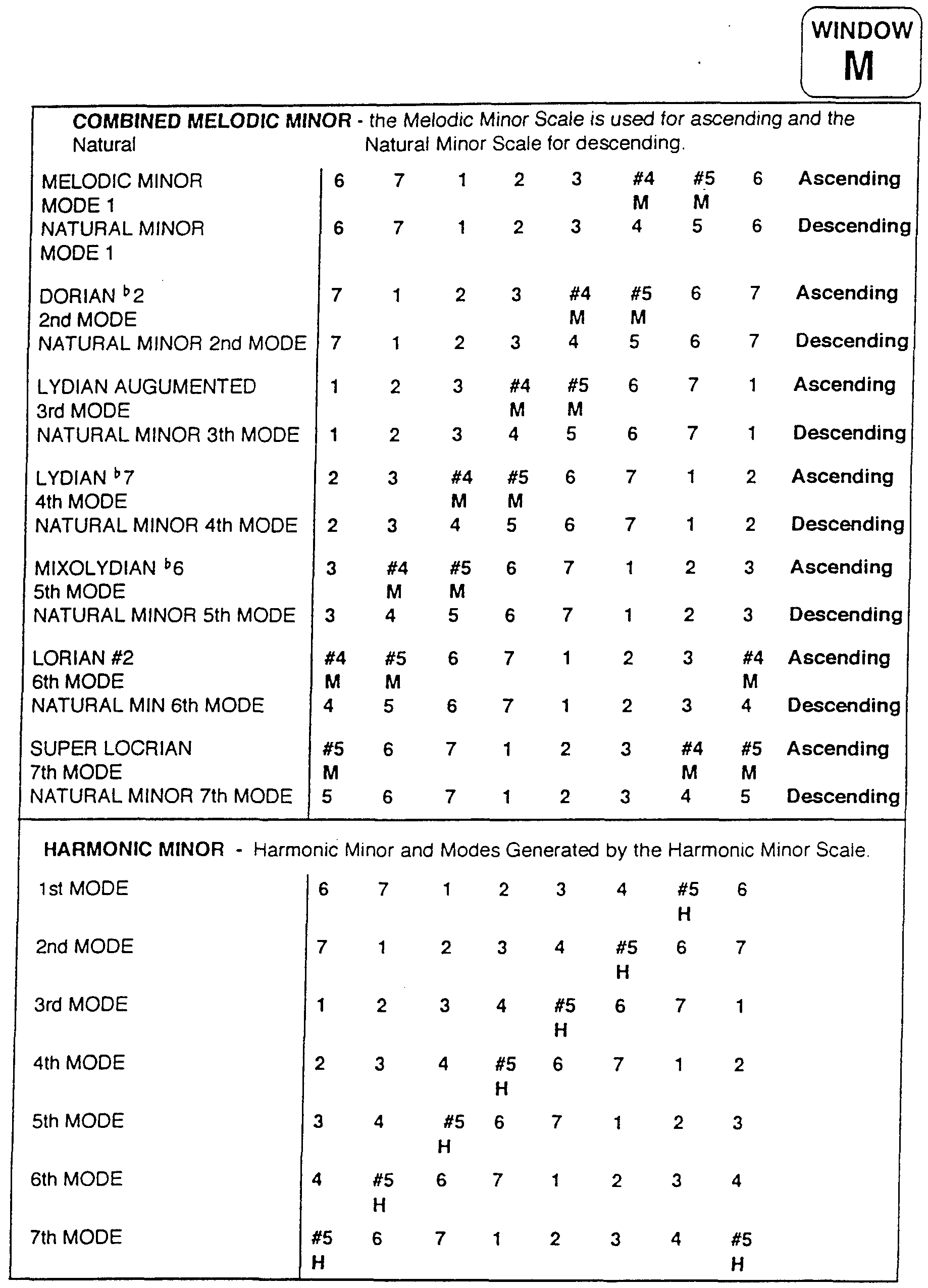 WO1994011857A1 - Improvements in and relating to musical