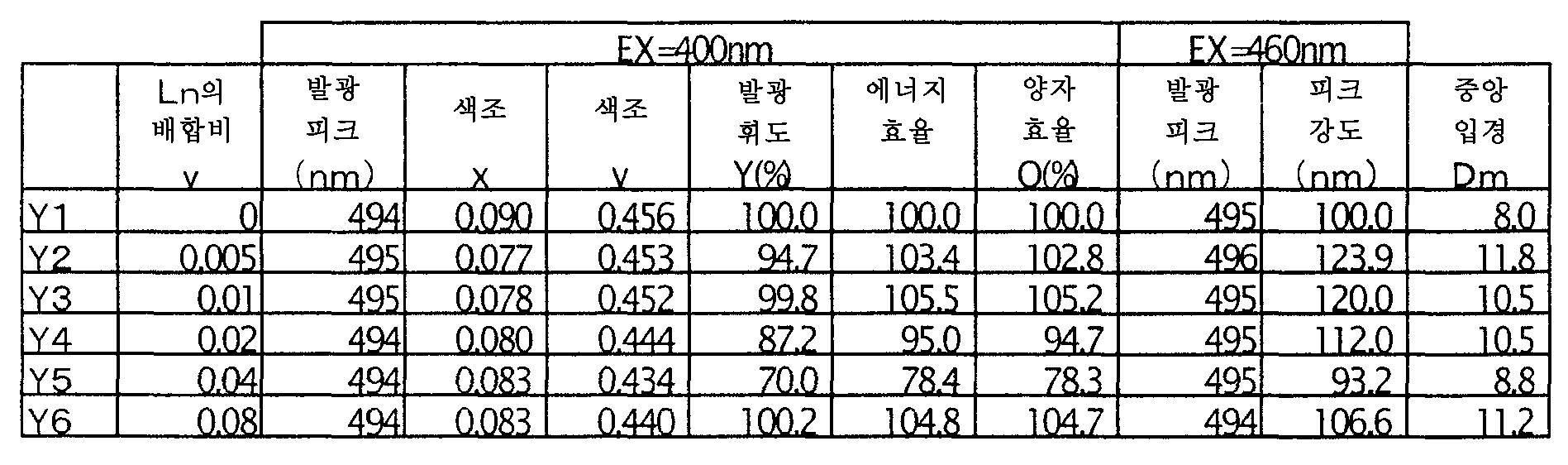 Figure 112006018872163-pct00016