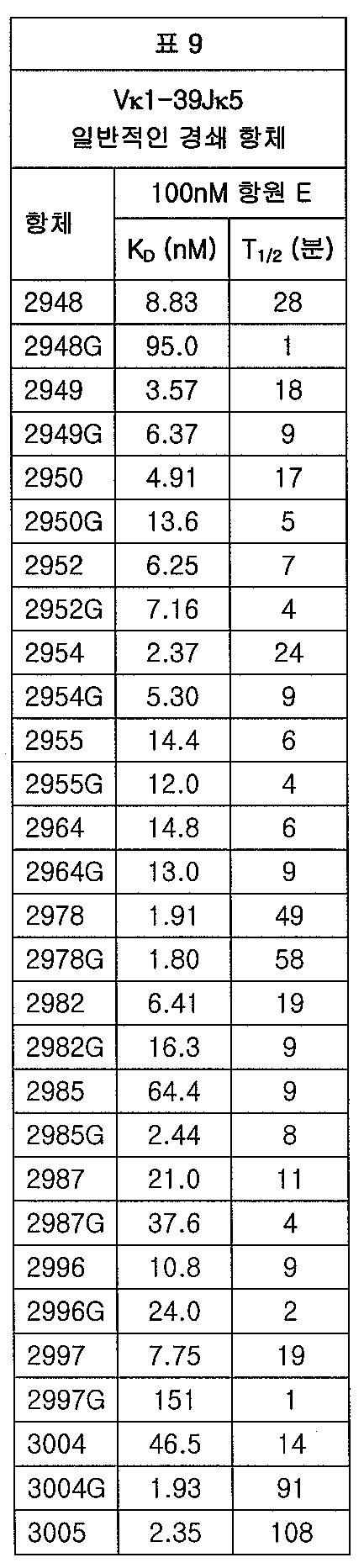 Figure 112012065857154-pct00016