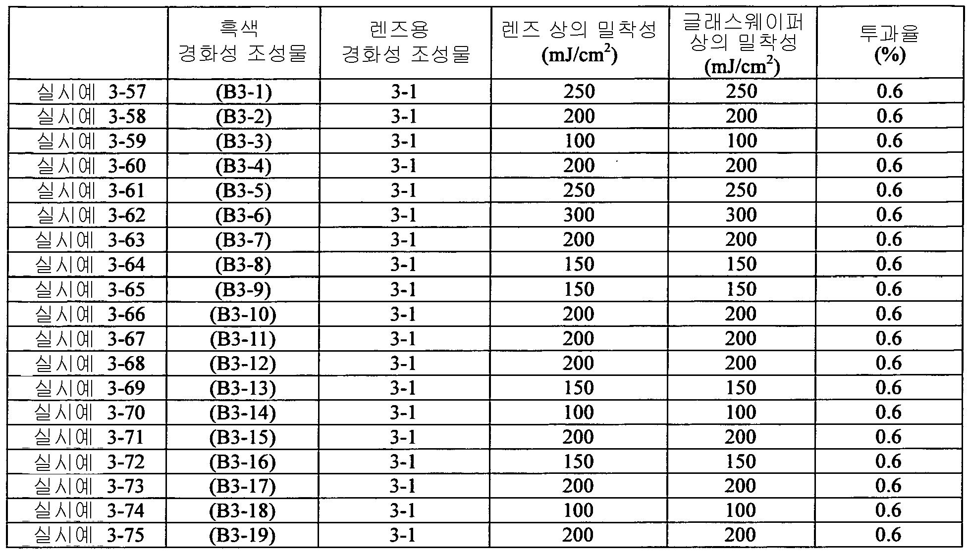 Figure 112012046241217-pct00093
