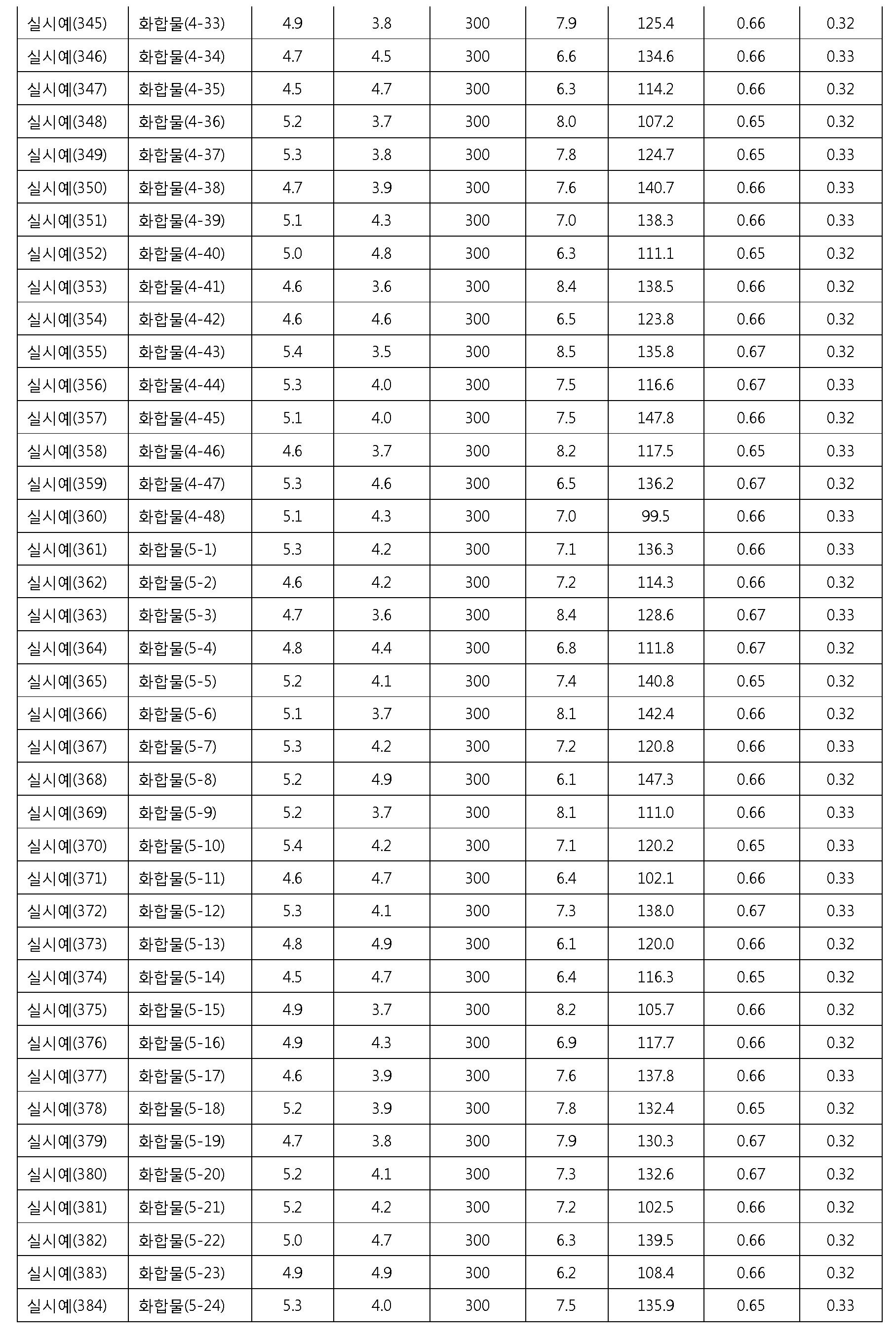 Figure 112012076872254-pat00116