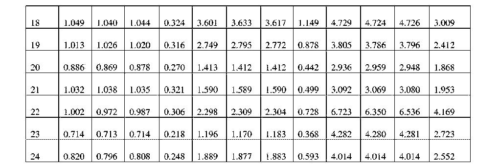 Figure CN106687580AD00301