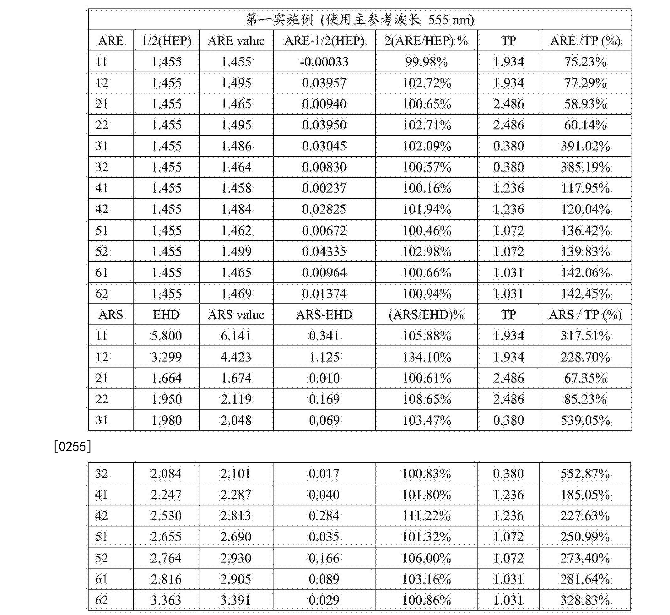 Figure CN108279482AD00271