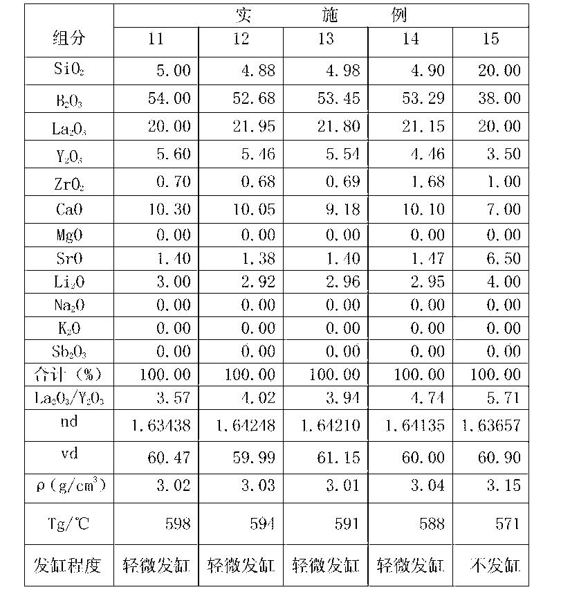 Figure CN105712622AD00081