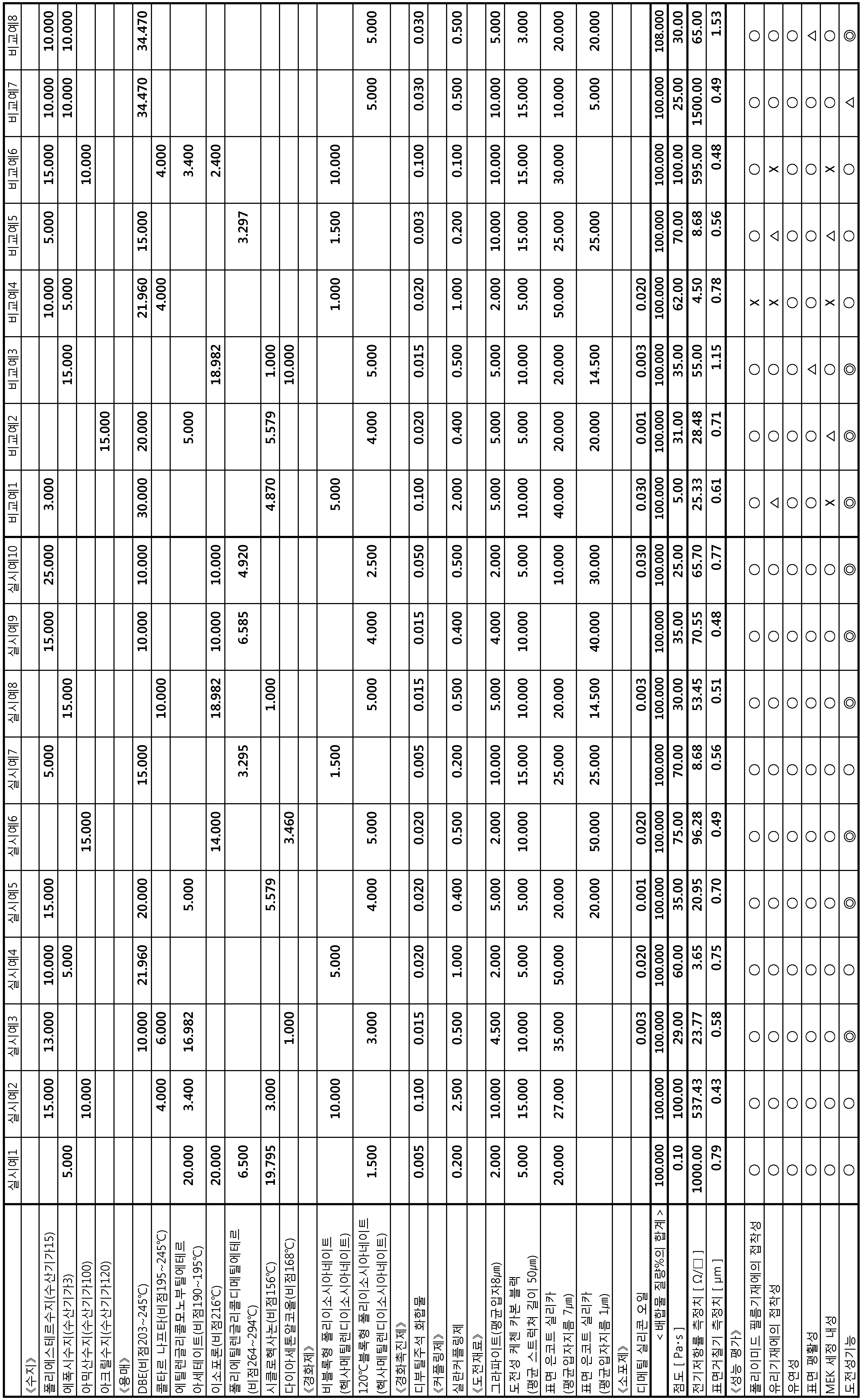 Figure 112017031156615-pct00001