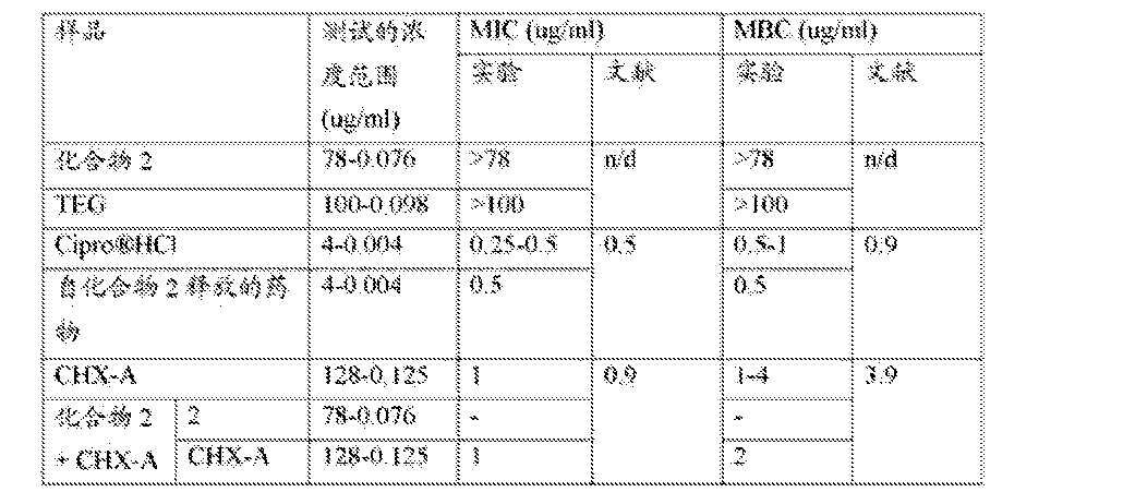 Figure CN105377319AD00291