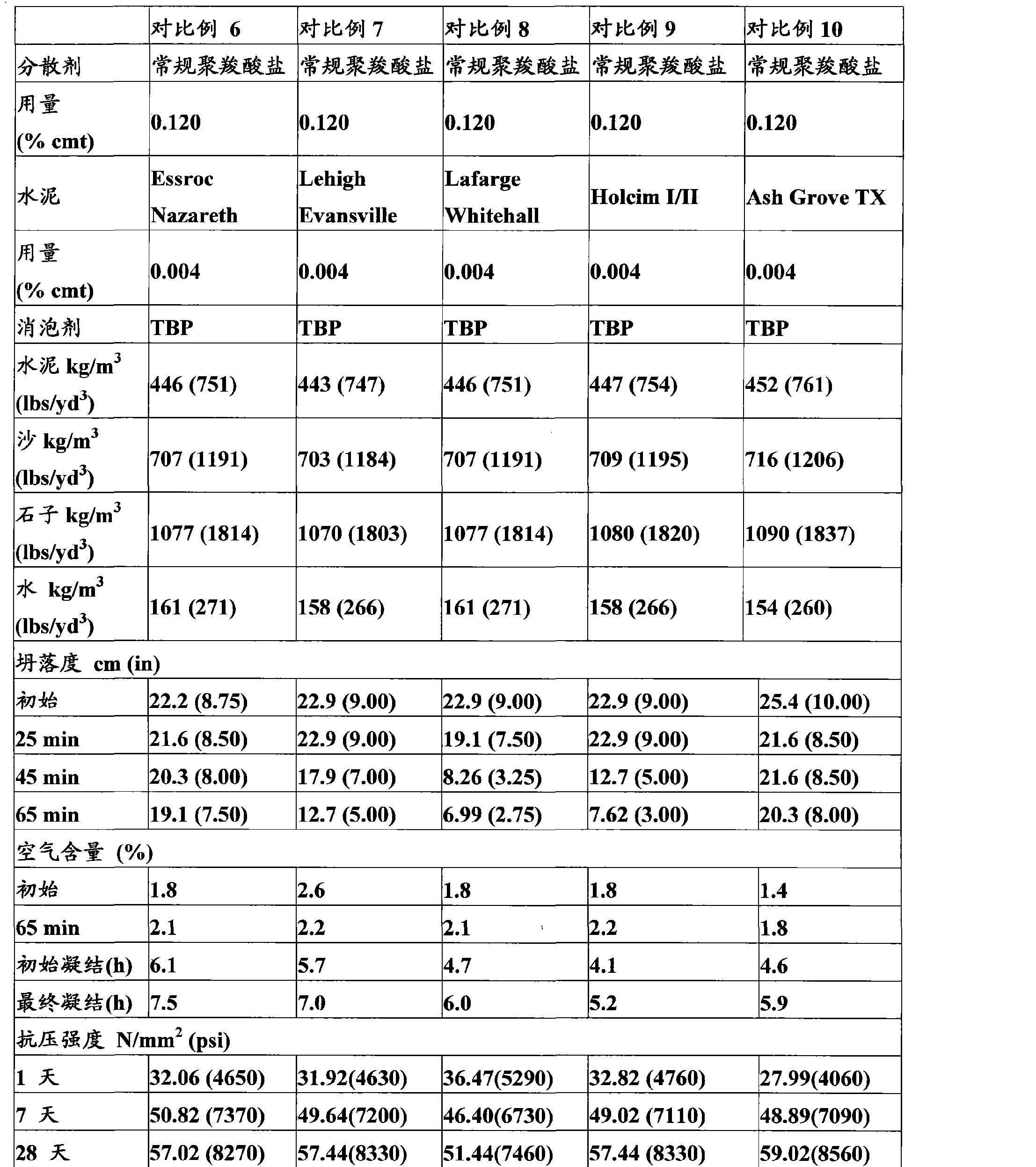 Figure CN102149737AD00171