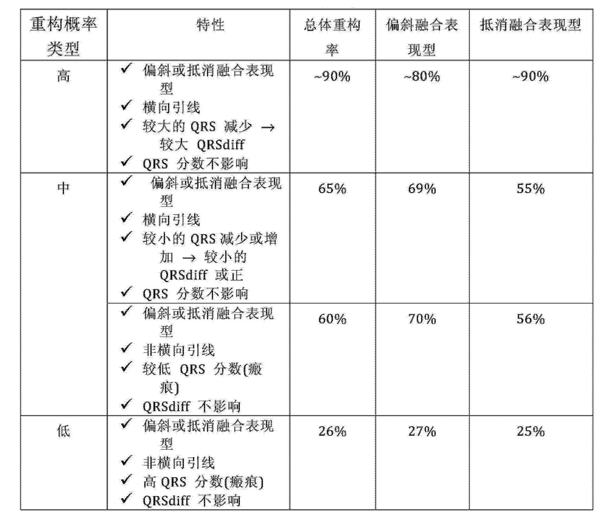 Figure CN103796714AD00151