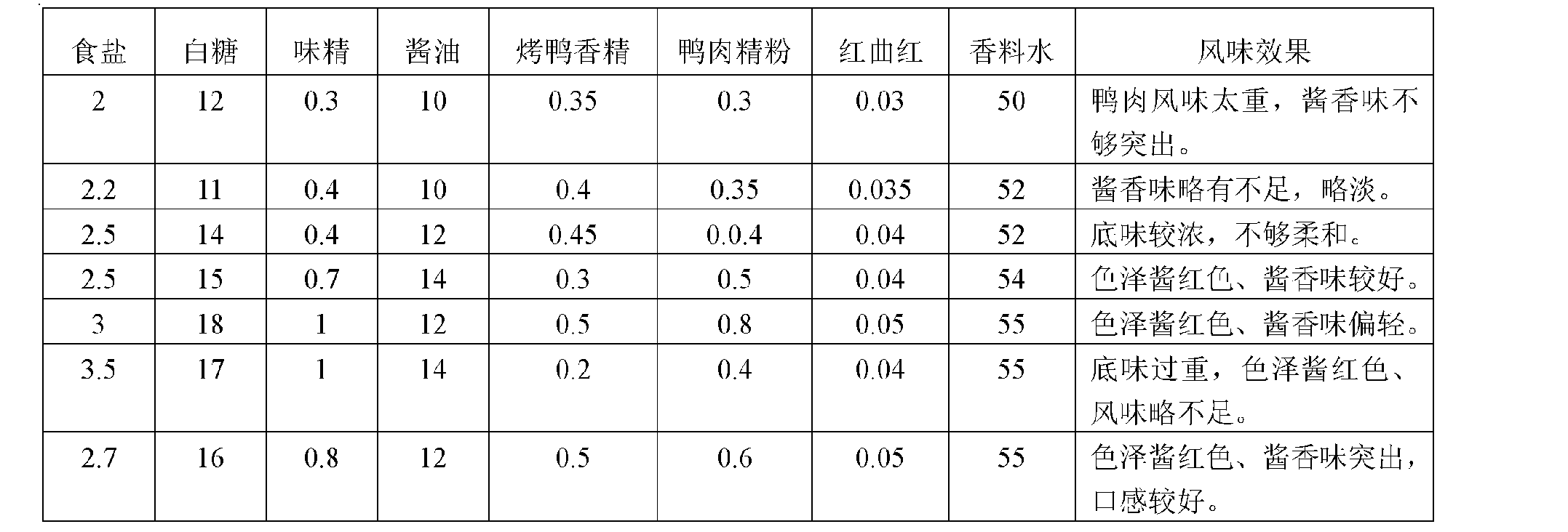 Figure CN102150882AD00041