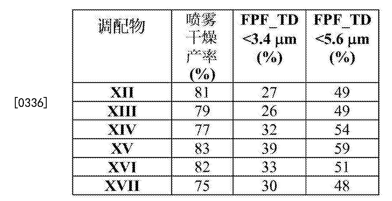 Figure CN103228273BD00521
